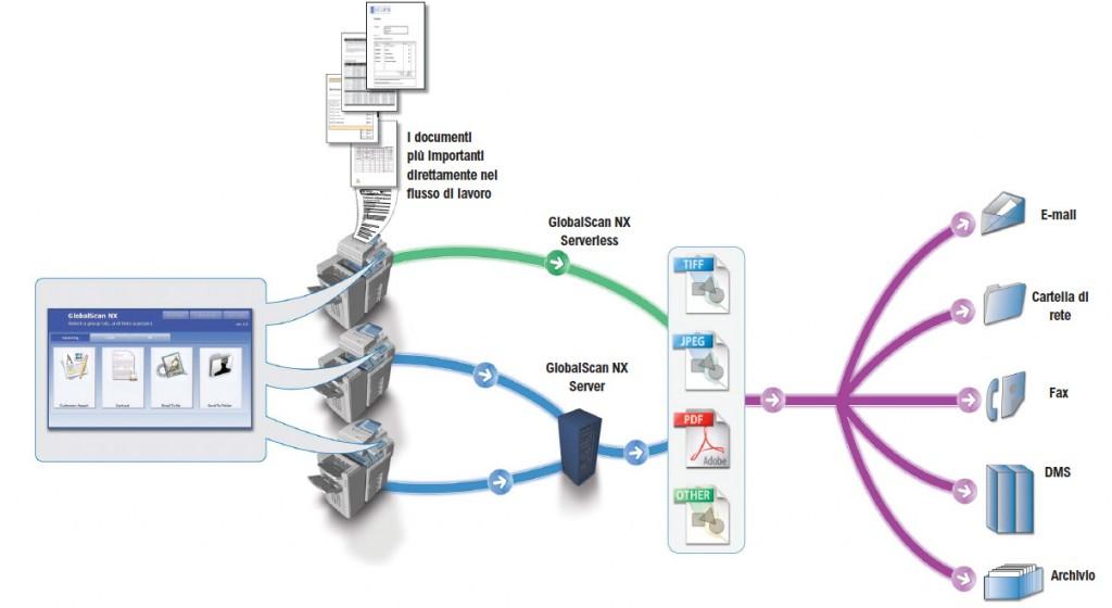 scanner di rete tecnocopy vicenza